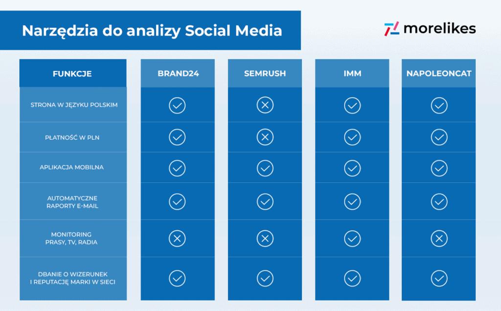 Narzędzia do analizy Social Media